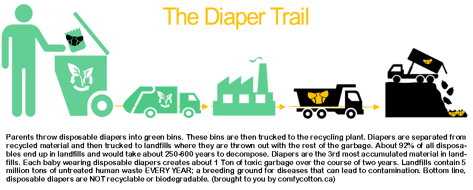 Landfill drawing diaper. Diapers in toronto green