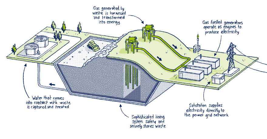 Landfill drawing engineered. Smart cells alternative to