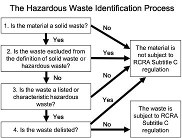 Landfill drawing hazardous waste. Learn the basics of