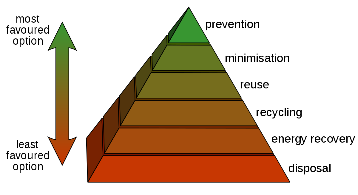 Landfill drawing industrial waste. Hierarchy wikipedia