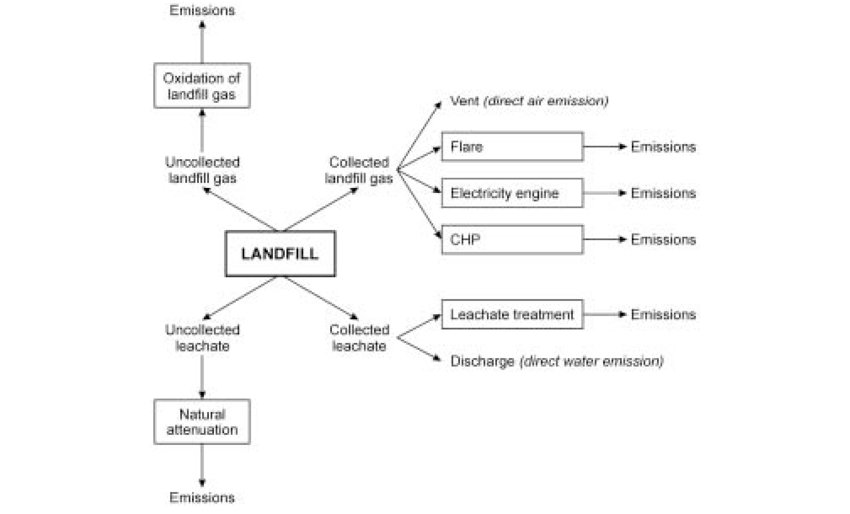 Landfill drawing leaching. Gas and leachate options