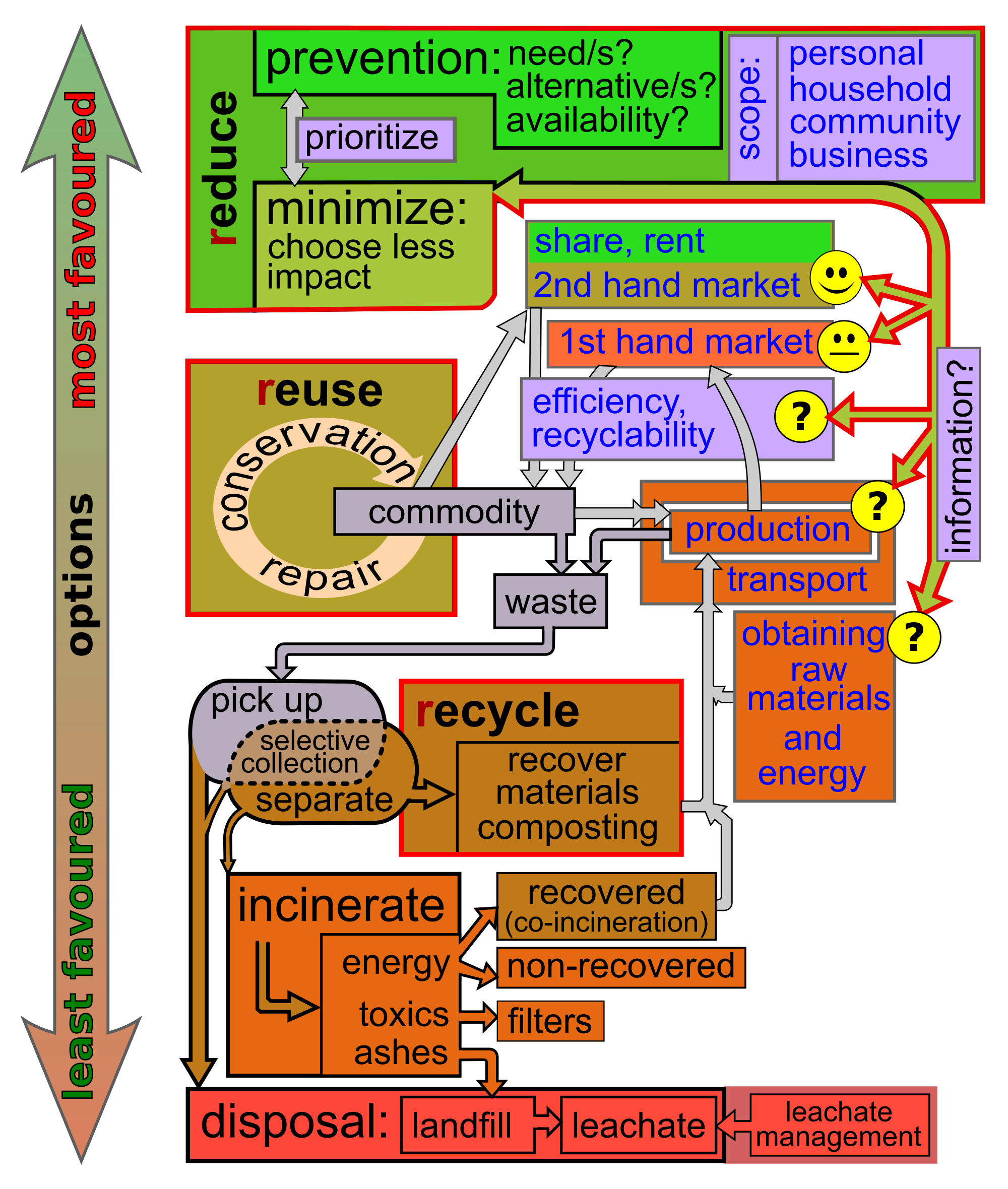 Landfill drawing modern. Waste minimisation wikipedia