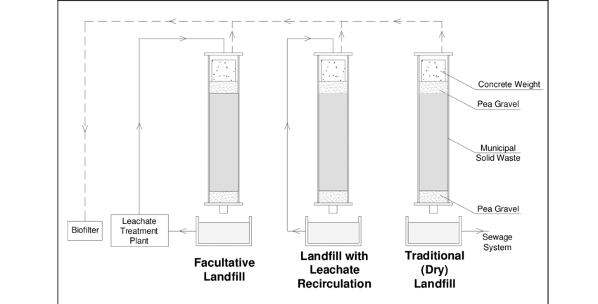 Landfill drawing scientific. Schematic of lysimeters as