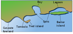 Landforms drawing different. List of wikipedia coastal