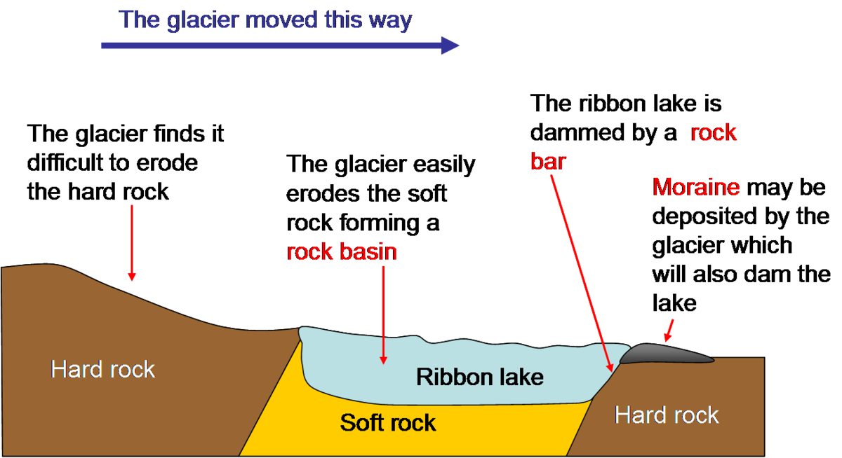Landforms drawing simple. Ribbon lake wikipedia