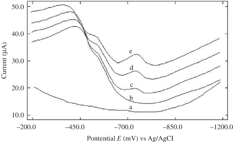Lead drawing 0.10. Determination of rimsulfuron in