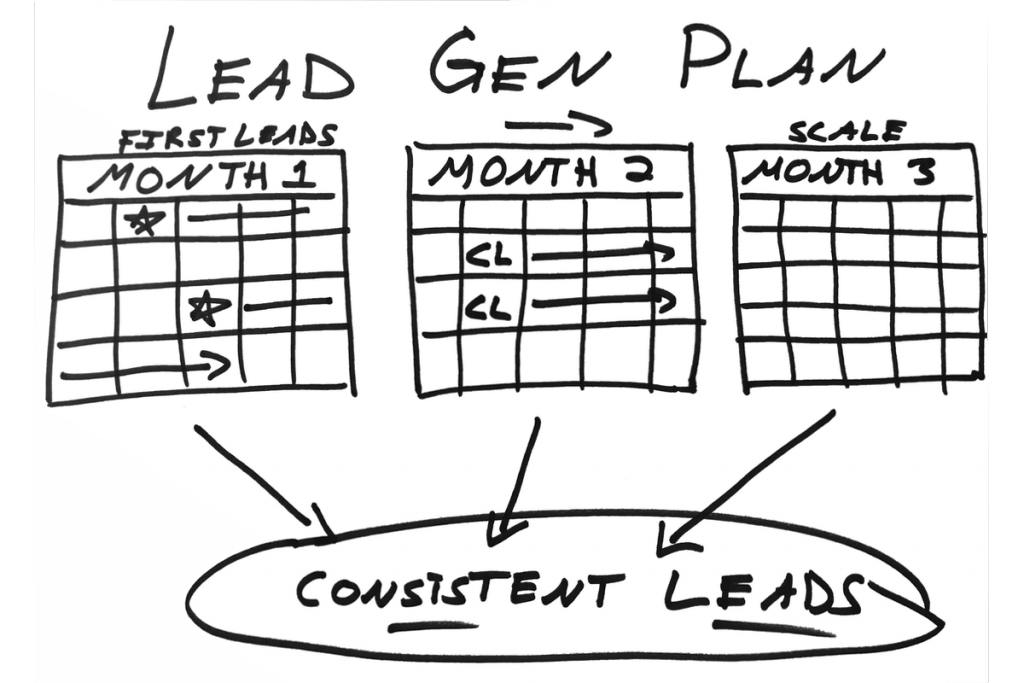 Lead drawing simple. Free real estate investor