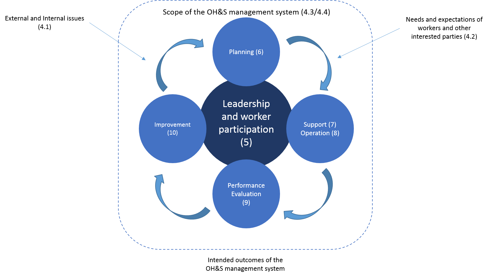 leadership transparent iso