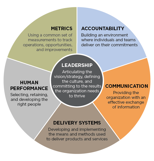 Leadership transparent organization. The system fcg in