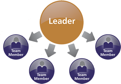 Leadership transparent team. Leader view helping high