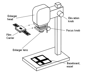 Sales drawing movie. Enlarger wikipedia