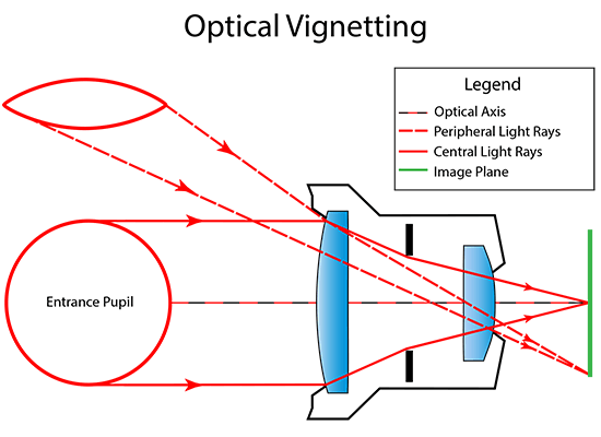 Lens drawing optic. What is vignetting photography
