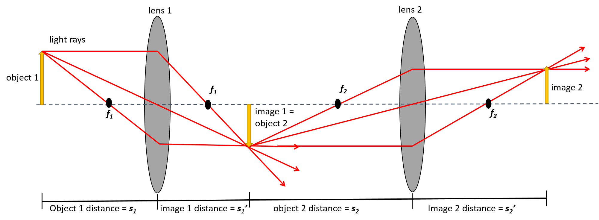 Lens drawing converging. Slide projector physics figure