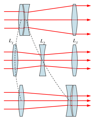 Lens drawing zoom. Wikivisually movement of lenses