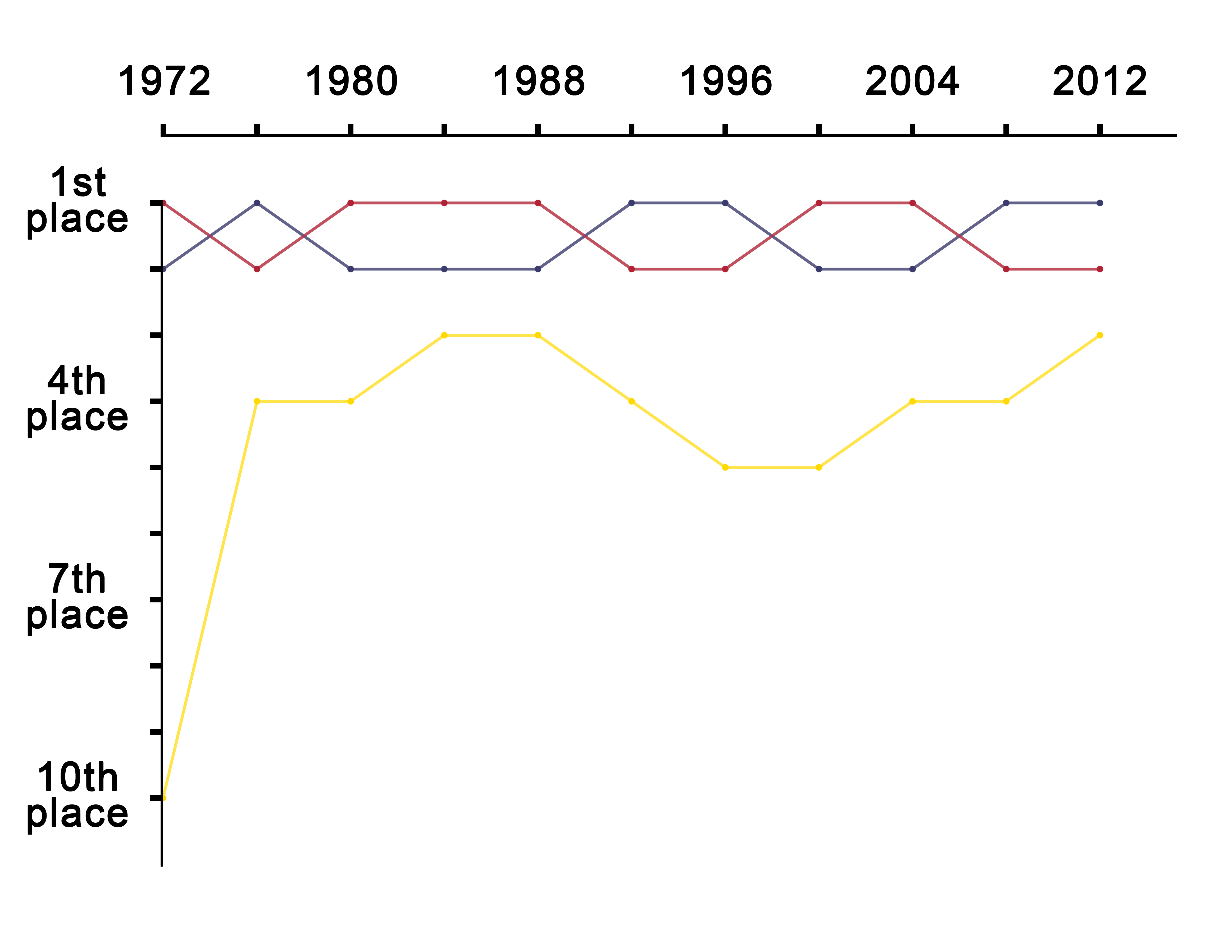 Line graph png. File united states presidential