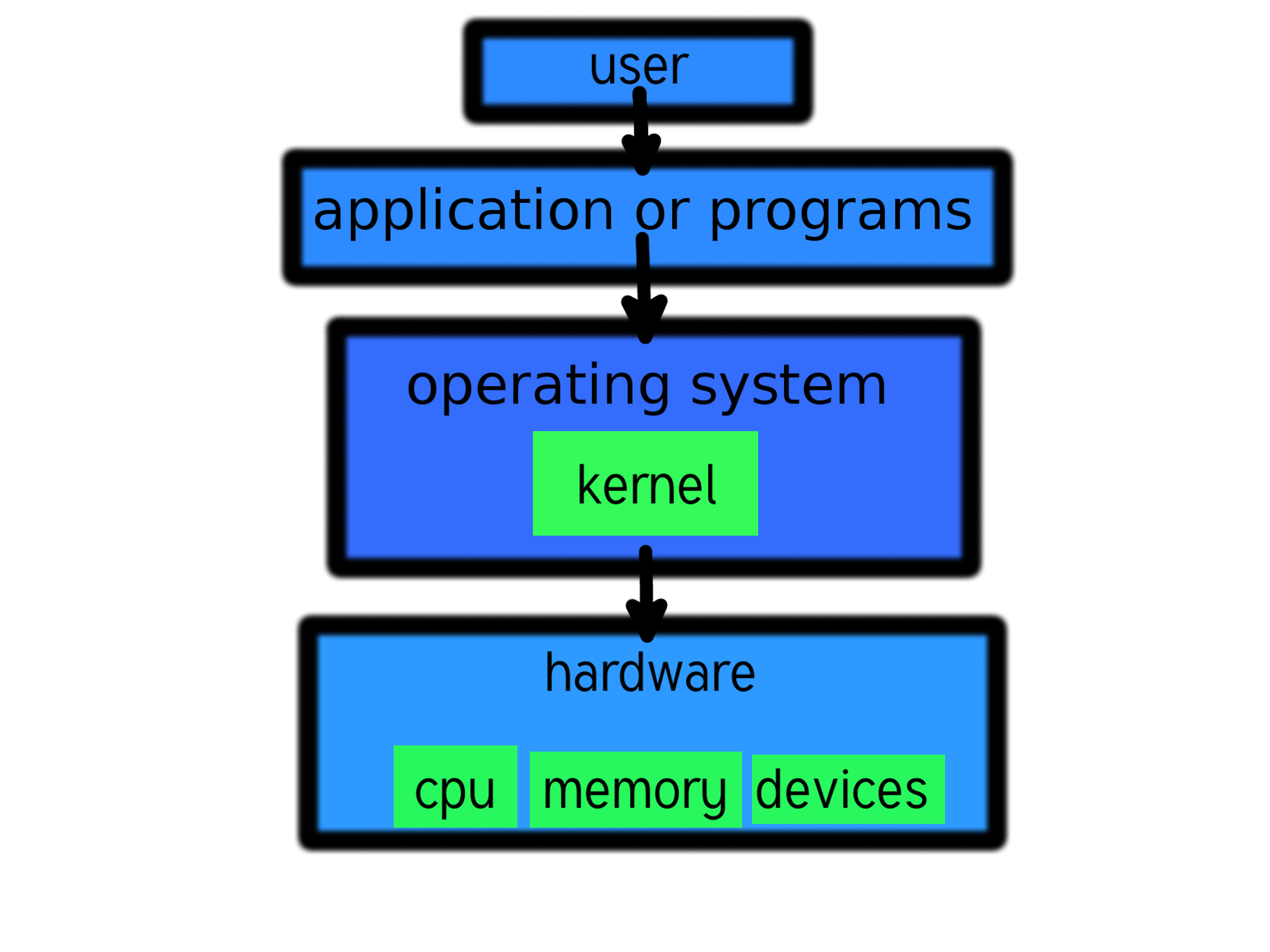 Linux png viewer. File kernel and computer