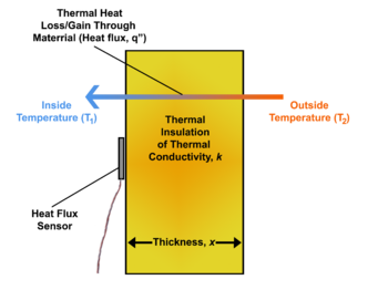 Load vector heat. Flux wikipedia diagram depicting