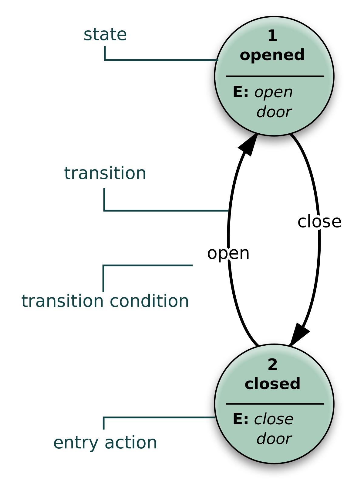 Loop drawing automation. State diagram wikipedia