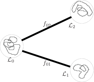 Loop drawing bubble. An example of graph