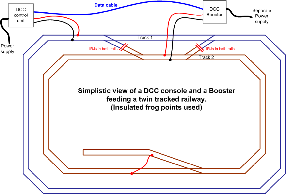 Loop drawing cable routing. Dcc reversing loops
