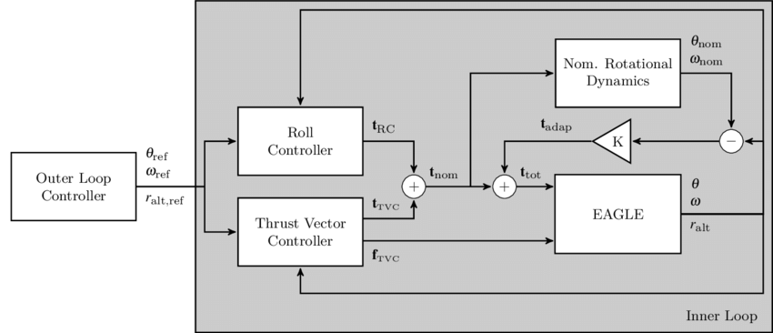 Loop drawing detailed. Eagle control system scheme