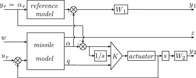 Loop drawing interconnection. Detailed structure of the