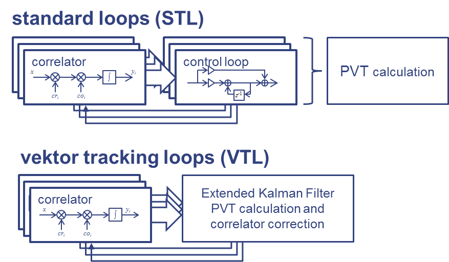Tracking loops rwth eecs. Vector loop picture transparent library