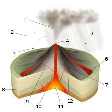 Magma drawing aa lava. Types of volcanic eruptions