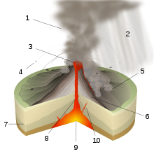 Magma drawing lava flow. Types of volcanic eruptions