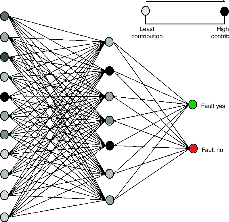 Tumor drawing neural. Network topology used for