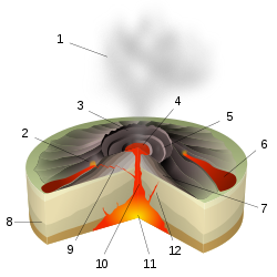 magma drawing lava flow