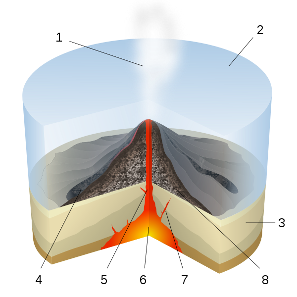 Magma drawing volcano diagram. Types of volcanic eruptions