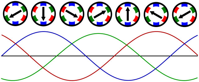 Magnetic vector animation. Rotating field wikipedia
