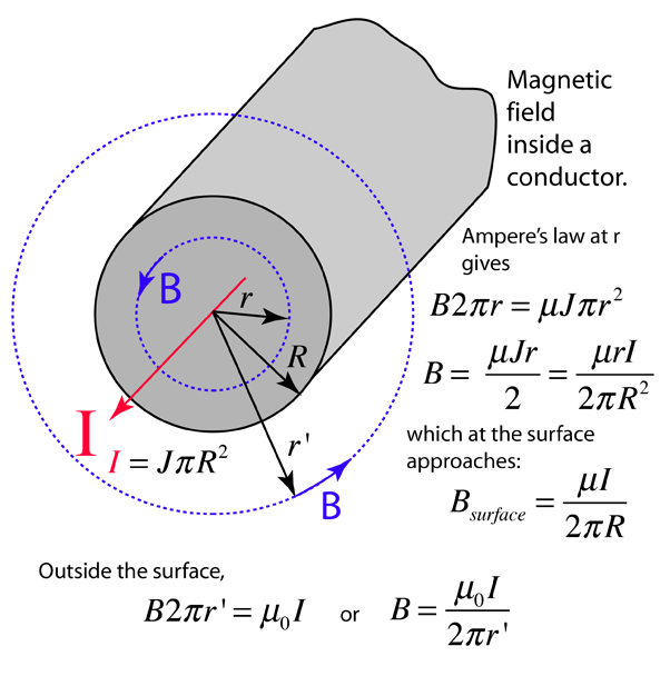 Magnetic vector conductor. Field inside a the