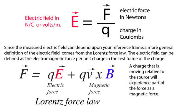 Magnetic vector definition. Electric field