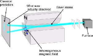 Magnetic vector experiment. Electron spin