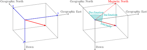 Magnetic vector science. Earth s field common