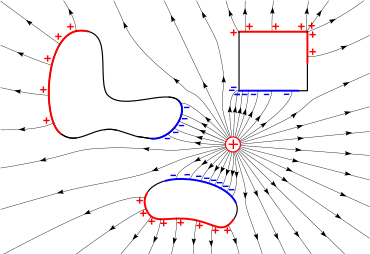 Electrician vector electricity line. Electric field wikipedia the