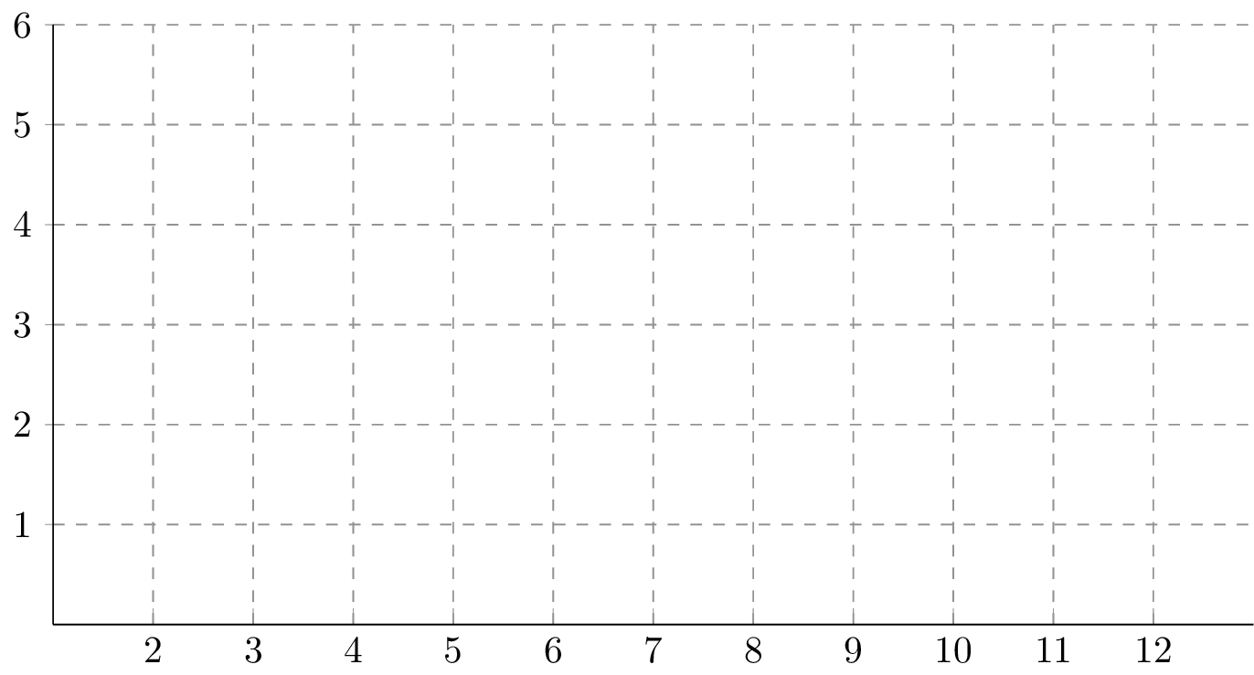 Blank graph png. Creating an empty bar
