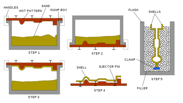 Manufacturing drawing moulding. Shell molding wikipedia detailsedit