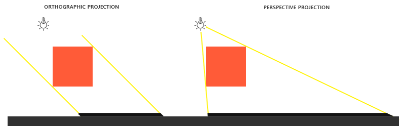 Maps vector perspective. Learnopengl shadow mapping difference