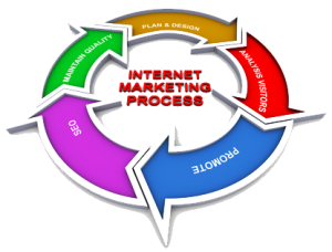 Agency in uae web. Marketing clipart internet marketing clipart library stock