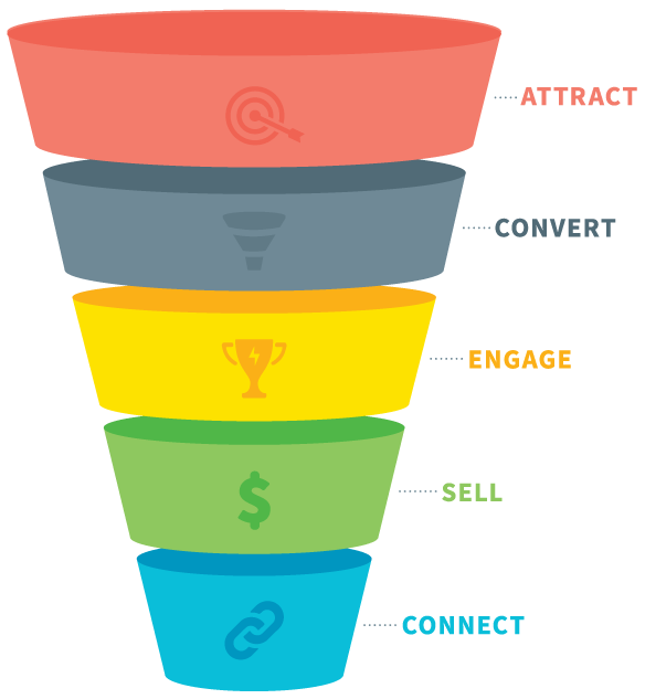 Marketing funnel png. Club netpulse what is