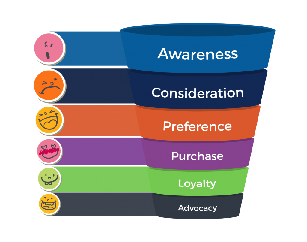 Marketing funnel png. In steps to improve
