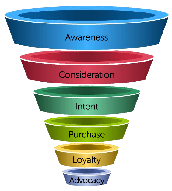 Marketing funnel png. How to design a
