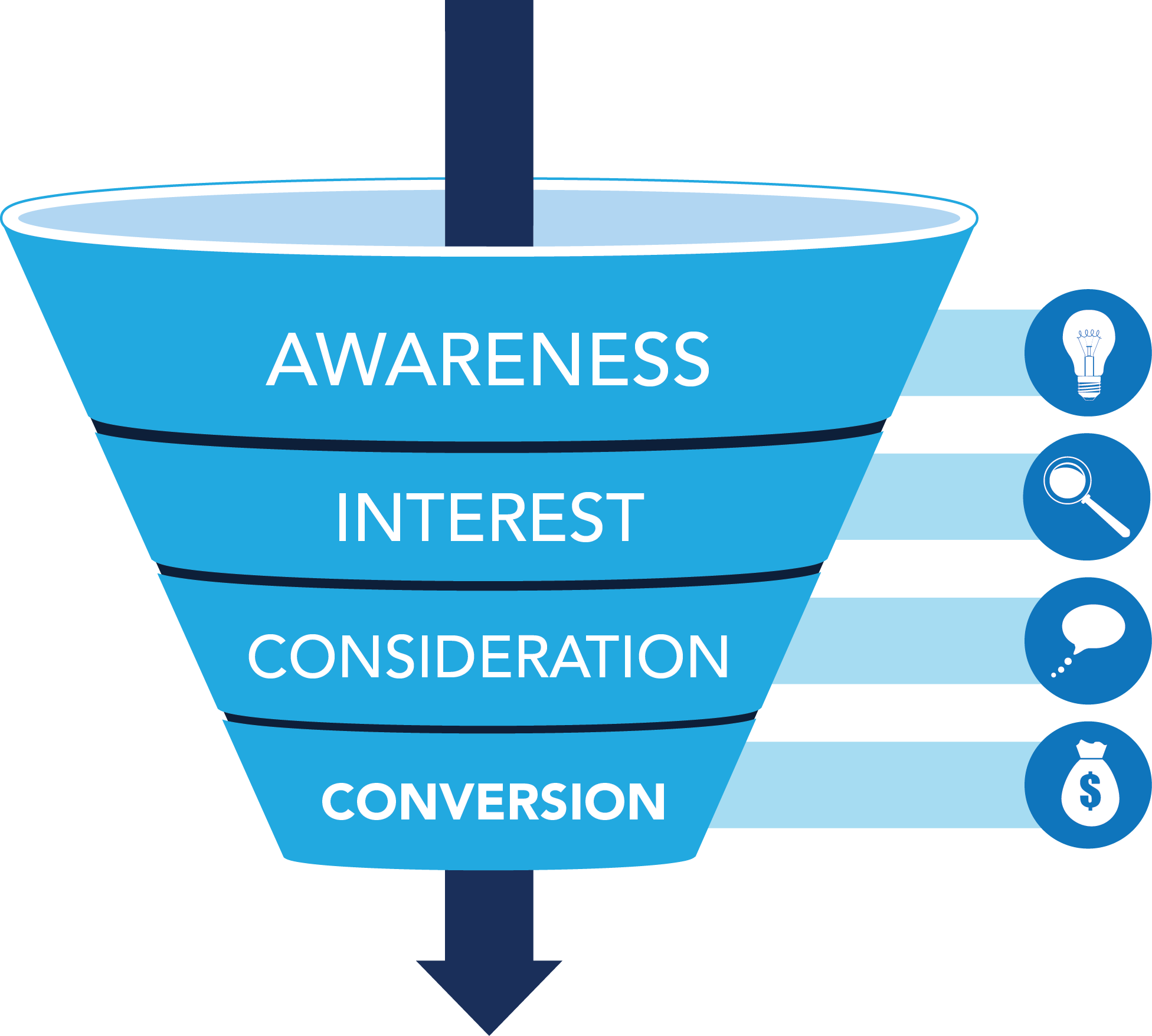 Marketing funnel png. Holistic seo the foundation