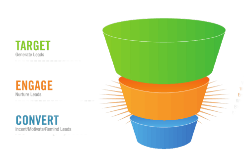 Marketing funnel png. Apply with planet custom