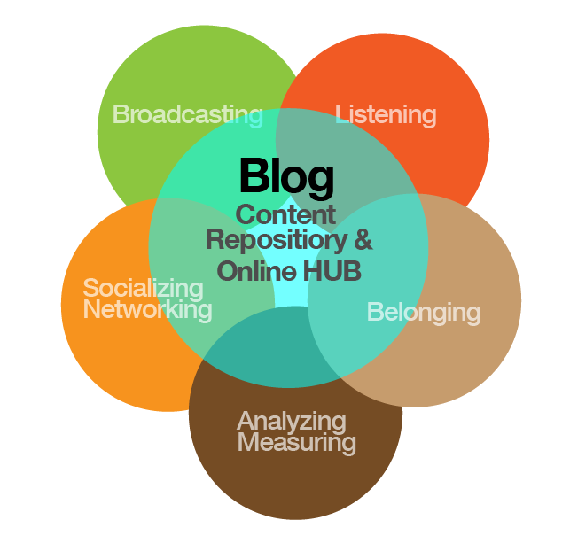 Marketing transparent blog content. Are you running a