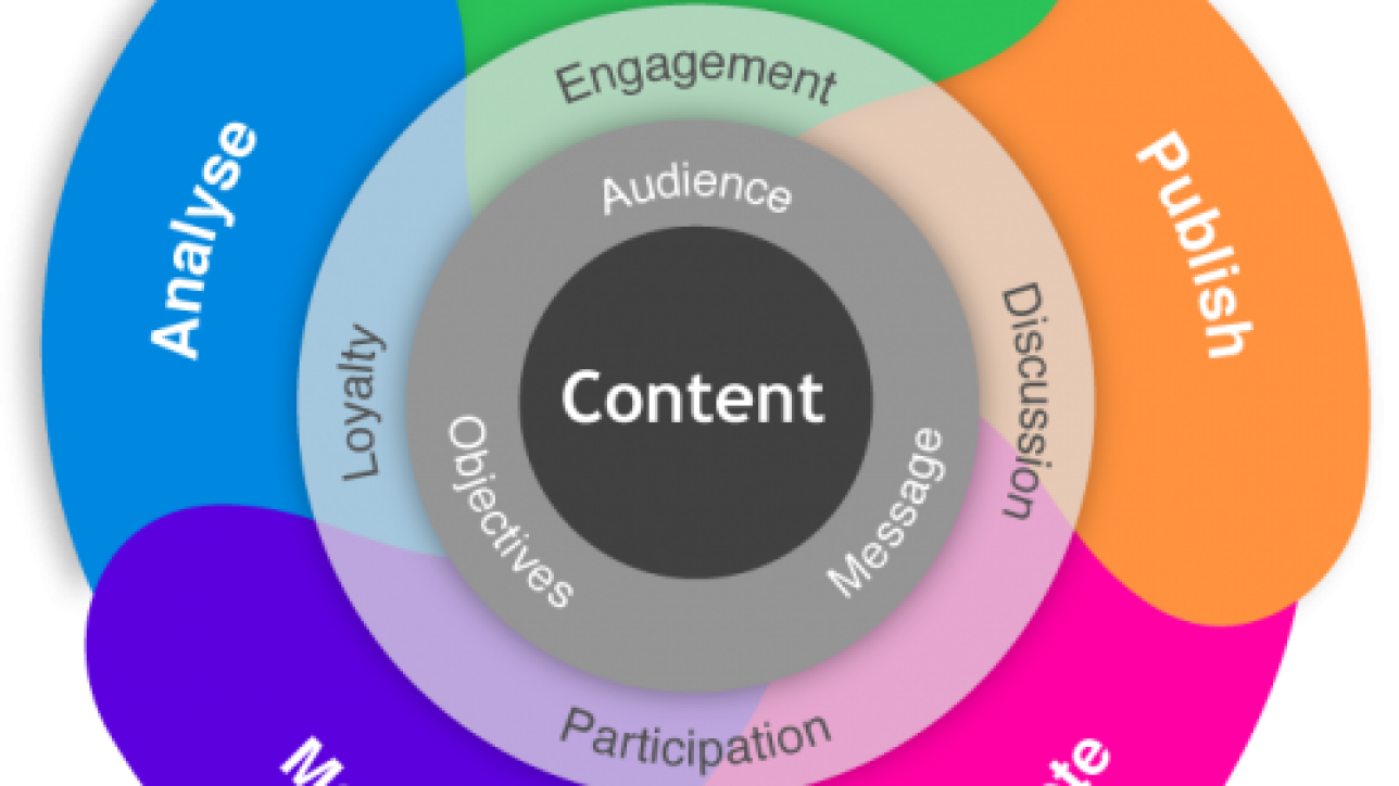 Marketing transparent content writing. Service can transform your