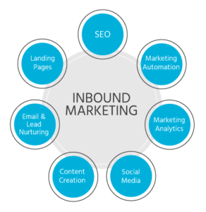 Marketing transparent inbound. How helps generate leads
